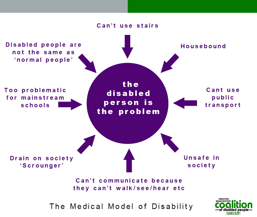 the medical model of disability One key example of this kind of model is the medical model, which views disability in terms  administrative models of disability usually relate to specific areas.
