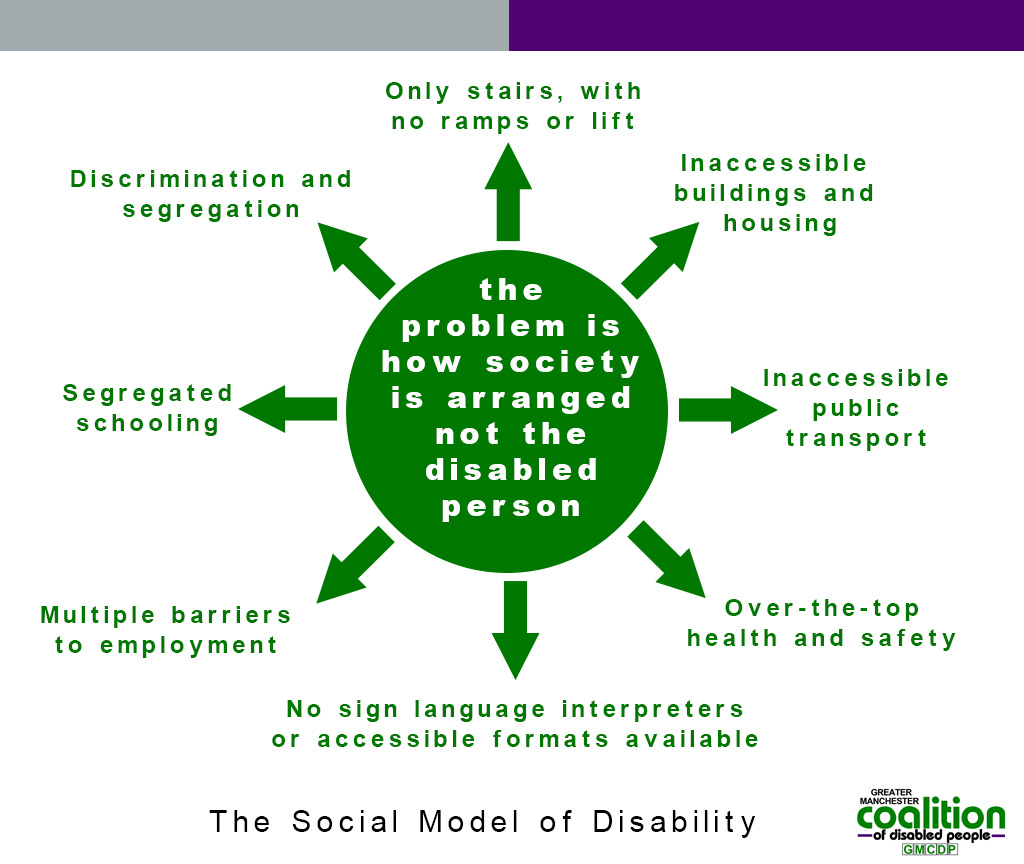 image showing the points of  how society is arranged is the problem, not the disabled person